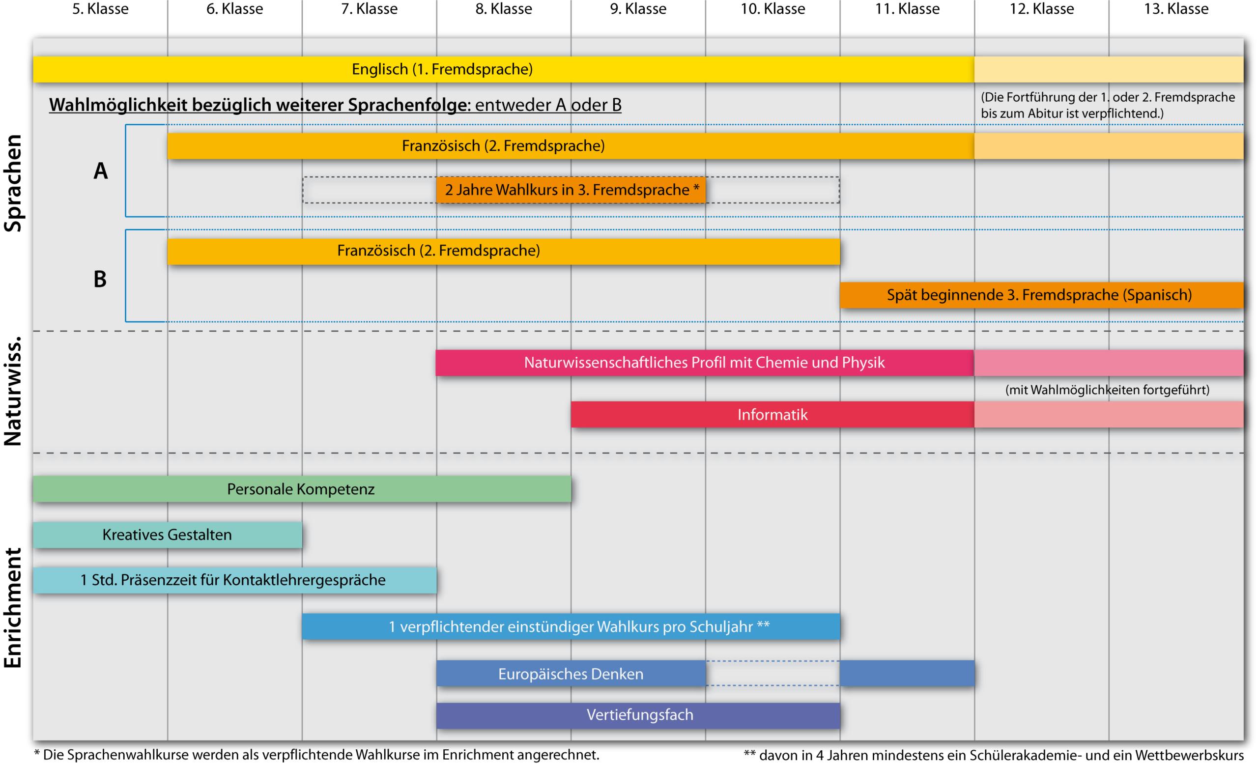 Ausbildungsstruktur der Modellklassen im G9 am Deutschhaus-Gymnasium